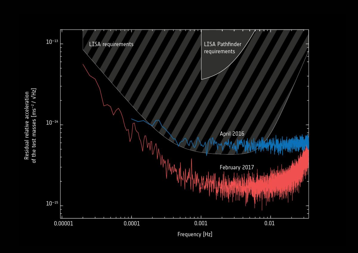 LISA Pathfinder final results